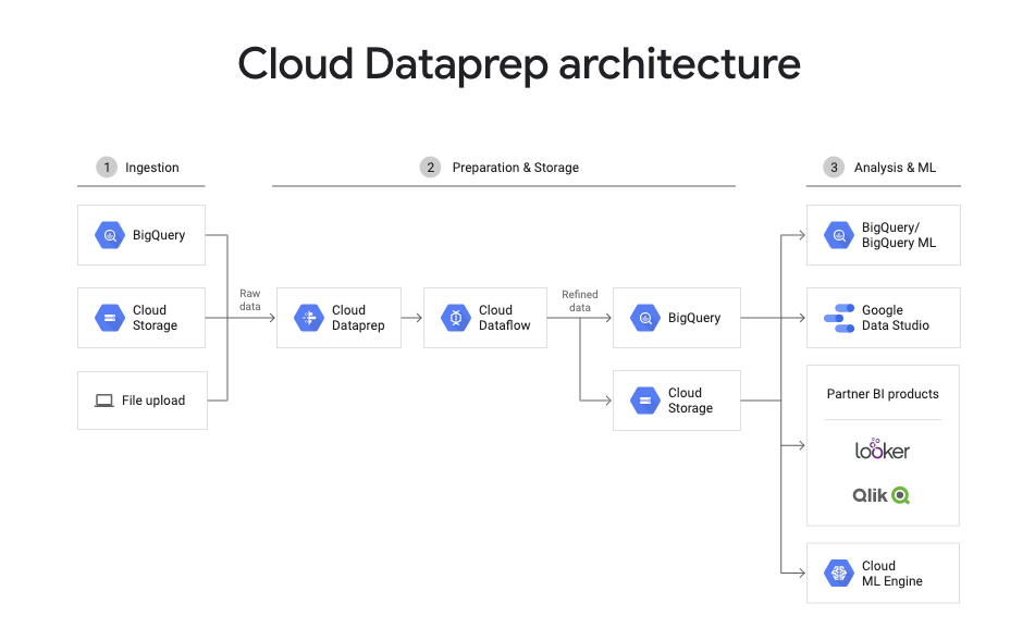 Building Data Pipelines Without a Single Line of Code | by Harshit Tyagi |  Towards Data Science